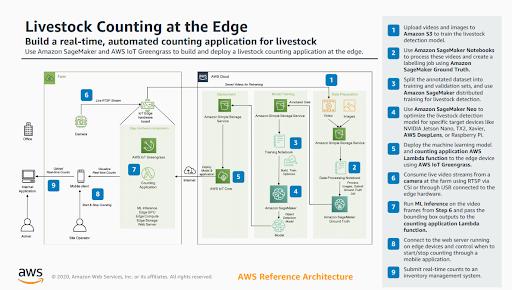 Obrázek 2: příklad architektury systému s využitím AWS